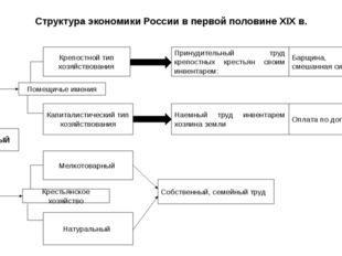 Структура экономики России в первой половине XIX в. АГРАРНЫЙ Помещичье имения