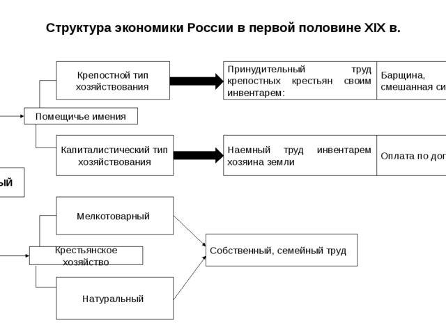 Структура экономики России в первой половине XIX в. АГРАРНЫЙ Помещичье имения...