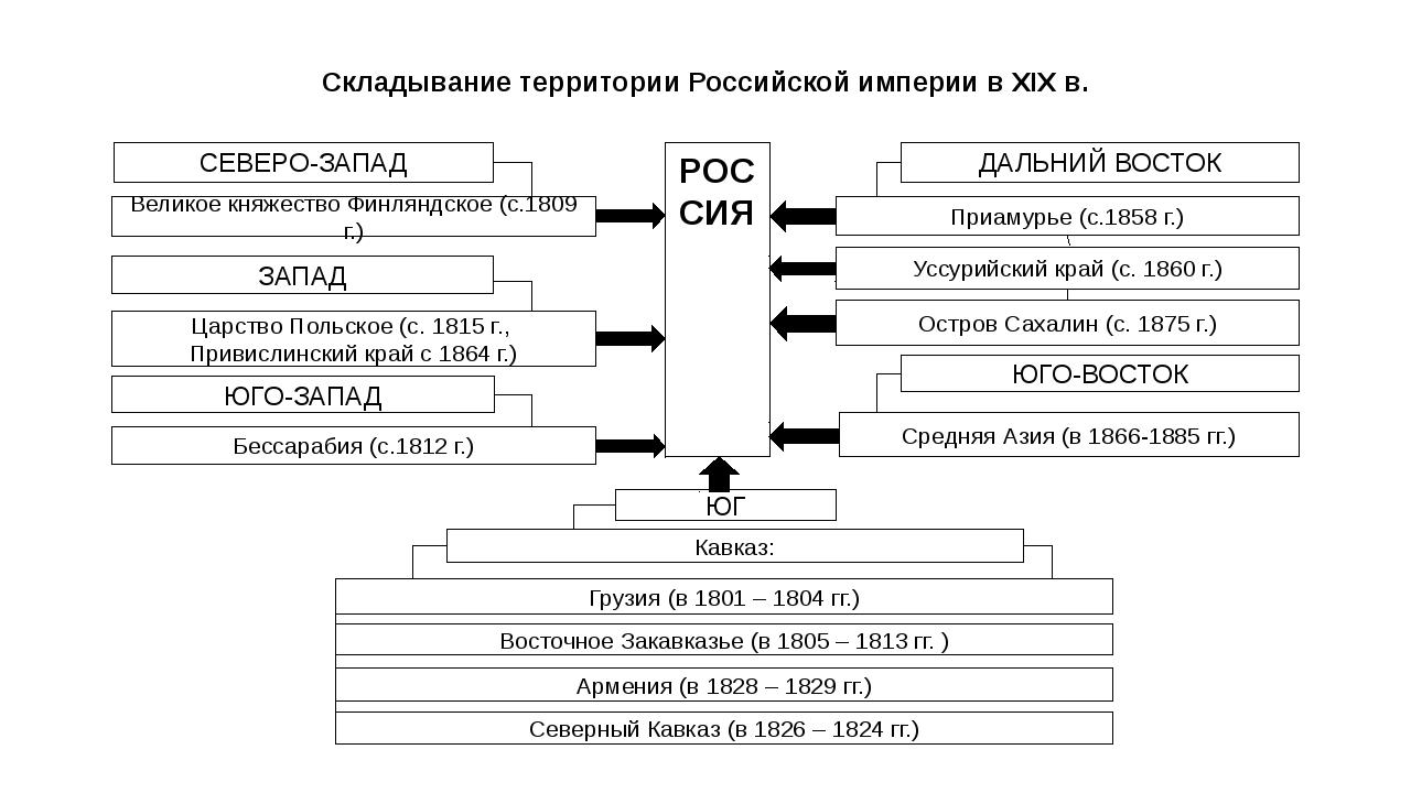 Складывание территории Российской империи в XIX в. Северный Кавказ (в 1826 –...