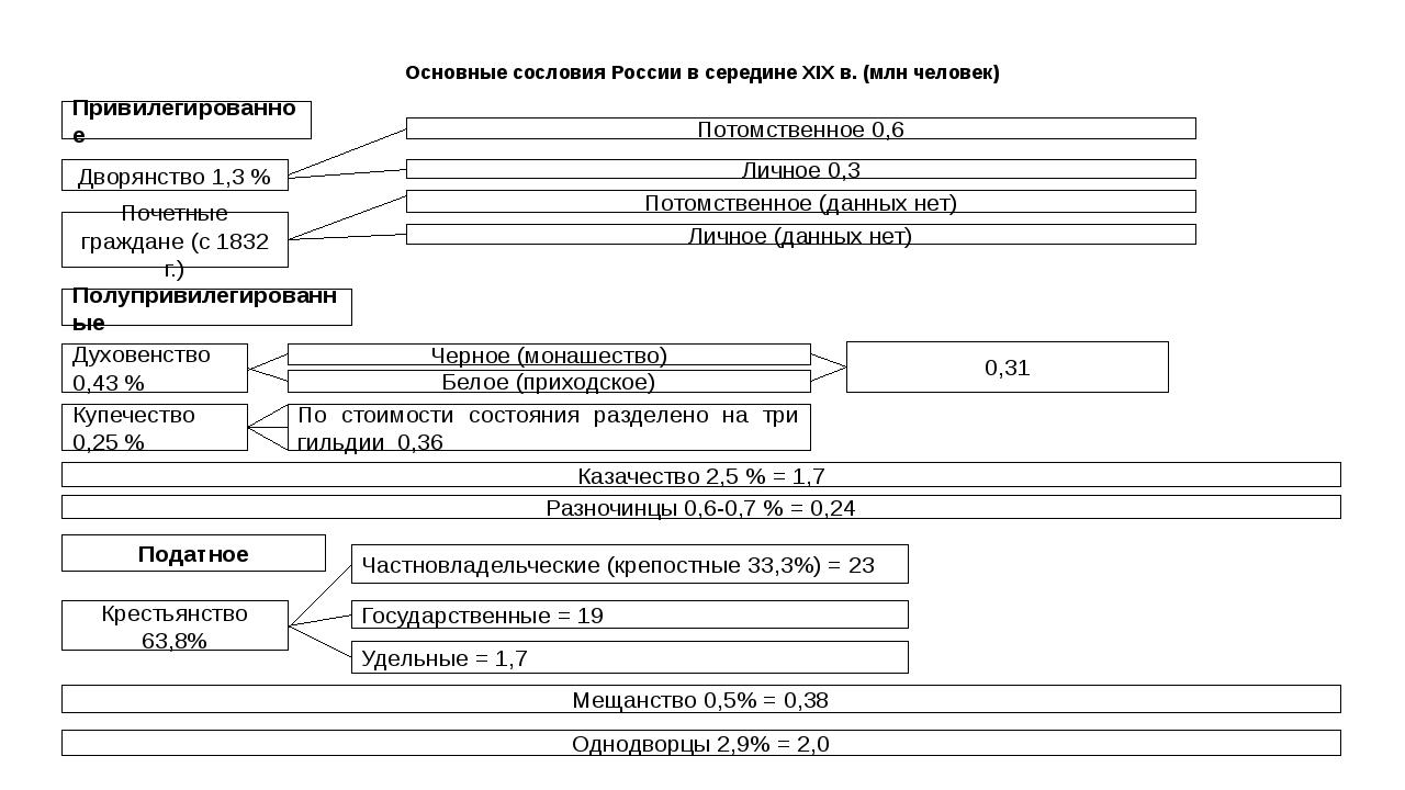 Основные сословия России в середине XIX в. (млн человек) Привилегированное Дв...
