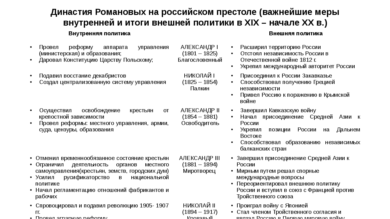 Династия Романовых на российском престоле (важнейшие меры внутренней и итоги...