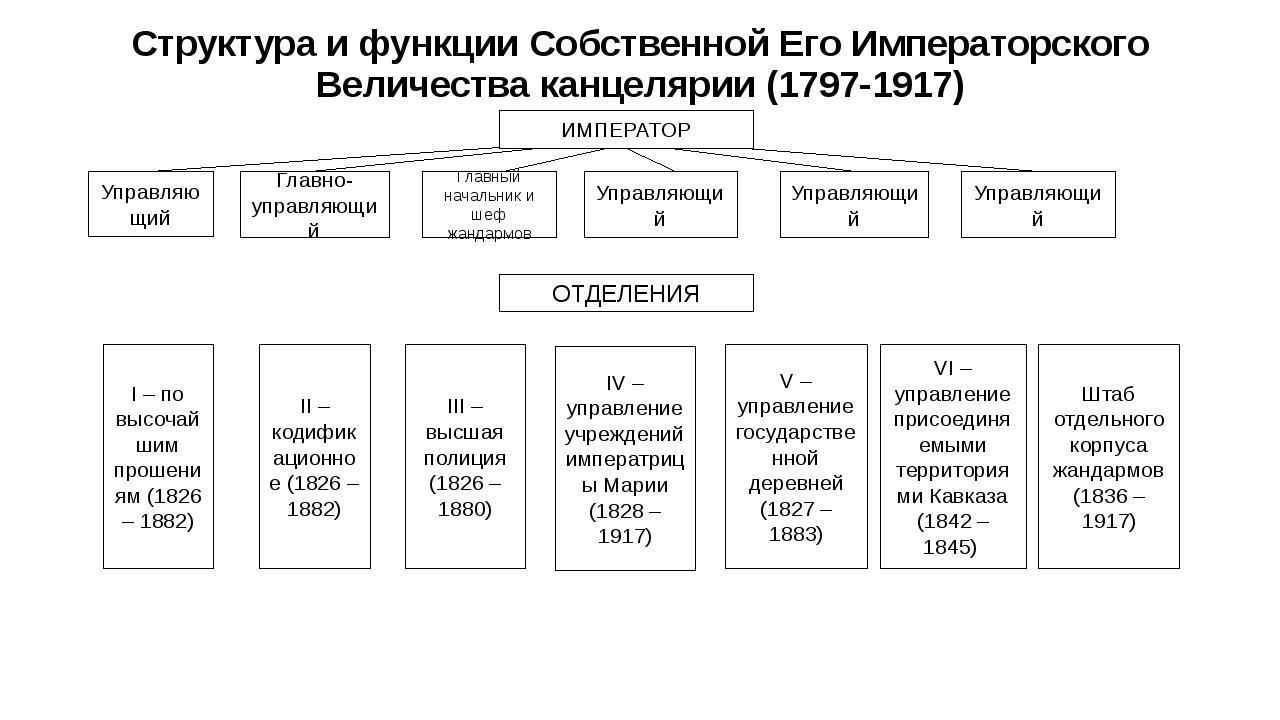 Структура и функции Собственной Его Императорского Величества канцелярии (179...