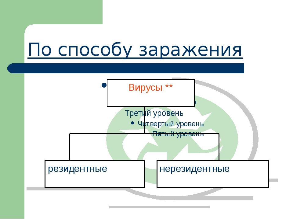 Определения основных видов вирусов Файловые вирусы внедряются в исполняемые м...
