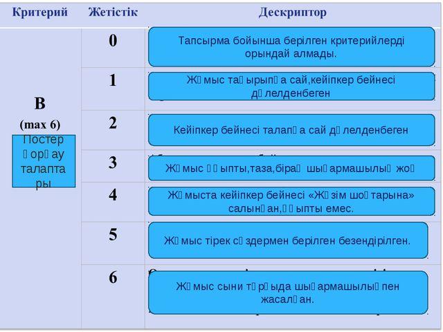 Постер қорғау талапта ры Тапсырма бойынша берілген критерийлерді орындай алма...