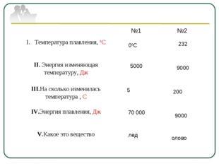 00С 5000 5 70 000 лед 232 9000 200 9000 олово №1№2 Температура плавления, 0