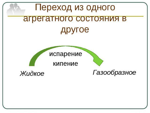 Переход из одного агрегатного состояния в другое испарение кипение Жидкое Газ...