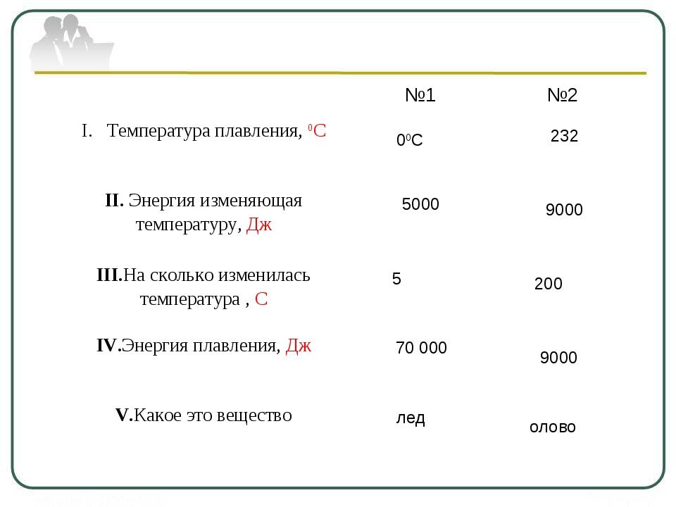 00С 5000 5 70 000 лед 232 9000 200 9000 олово №1№2 Температура плавления, 0...