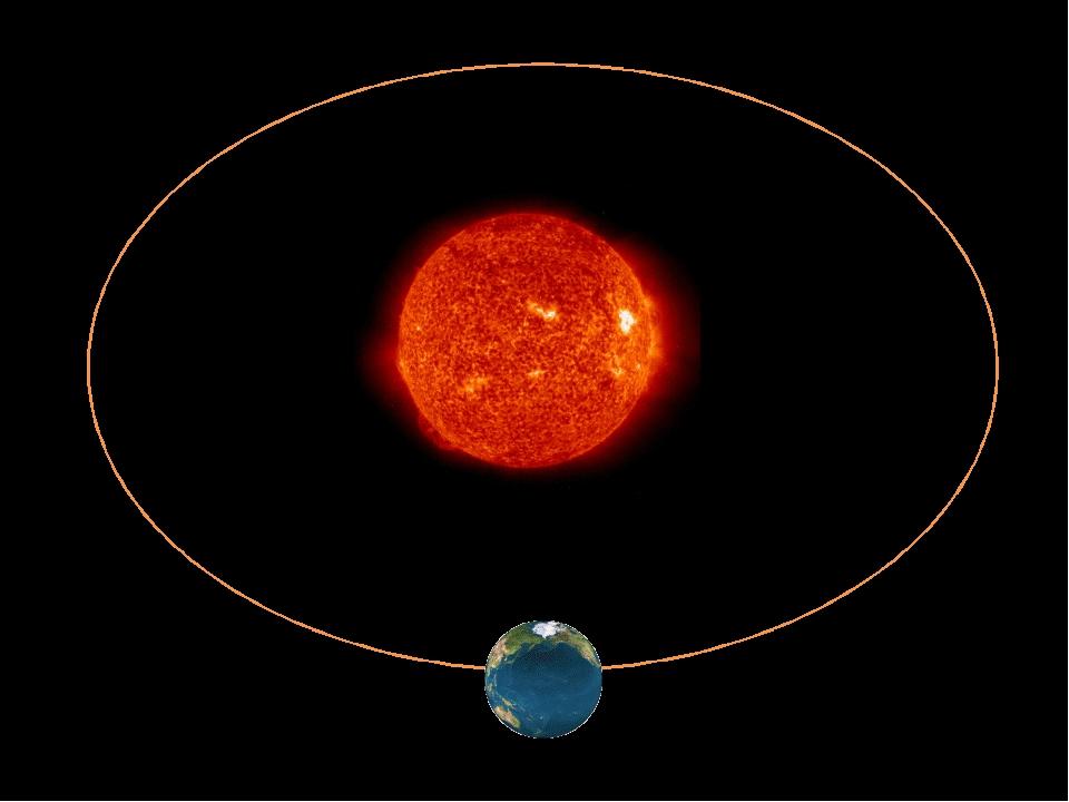 Освещение и нагревание земной поверхности