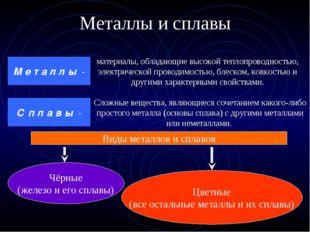 Металлы и сплавы материалы, обладающие высокой теплопроводностью, электрическ