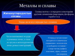 Металлы и сплавы Сплавы железа с углеродом и некоторыми другими элементами (м