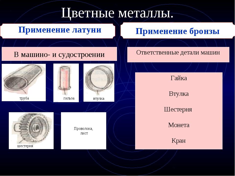 Применение бронзы Цветные металлы. Применение латуни В машино- и судостроении...