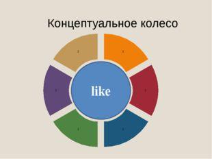 Концептуальное колесо