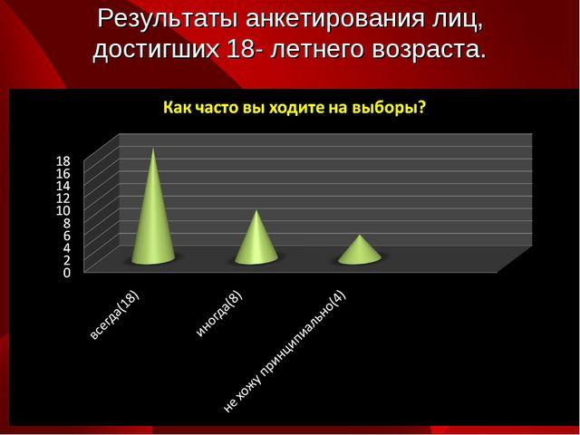 Результаты анкетирования лиц, достигших 18- летнего возраста.