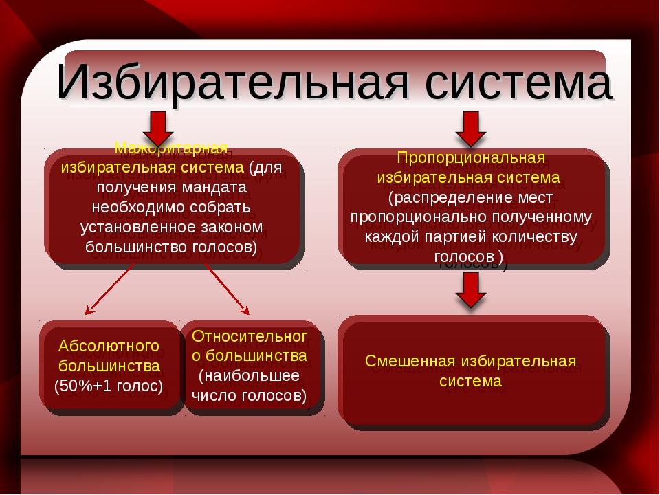Избирательная система Мажоритарная избирательная система (для получения манда...