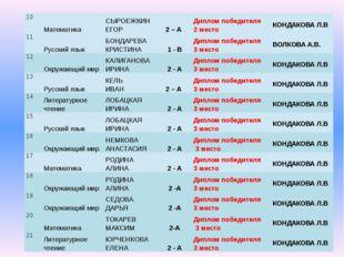 10 Математика СЫРОЕЖКИН ЕГОР 2 – А Диплом победителя 2 место КОНДАКОВА Л.В 11