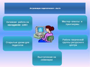 Актуализация педагогического опыта Активная работа на заседании ШМО Работа т