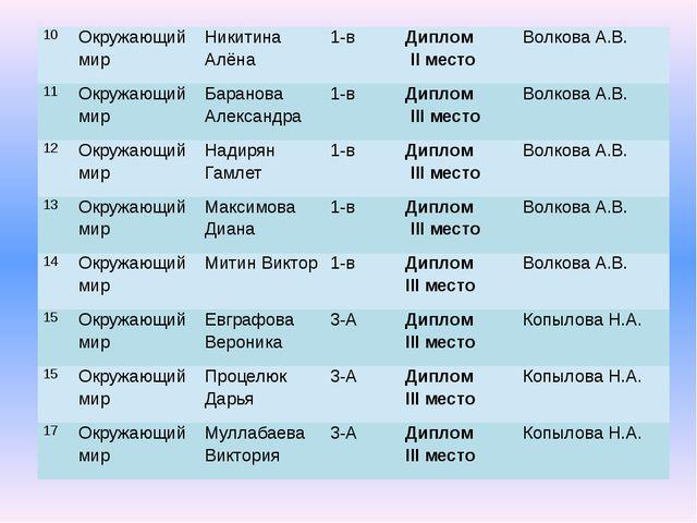 10 Окружающий мир Никитина Алёна 1-в Диплом ΙΙ место Волкова А.В. 11 Окружающ...