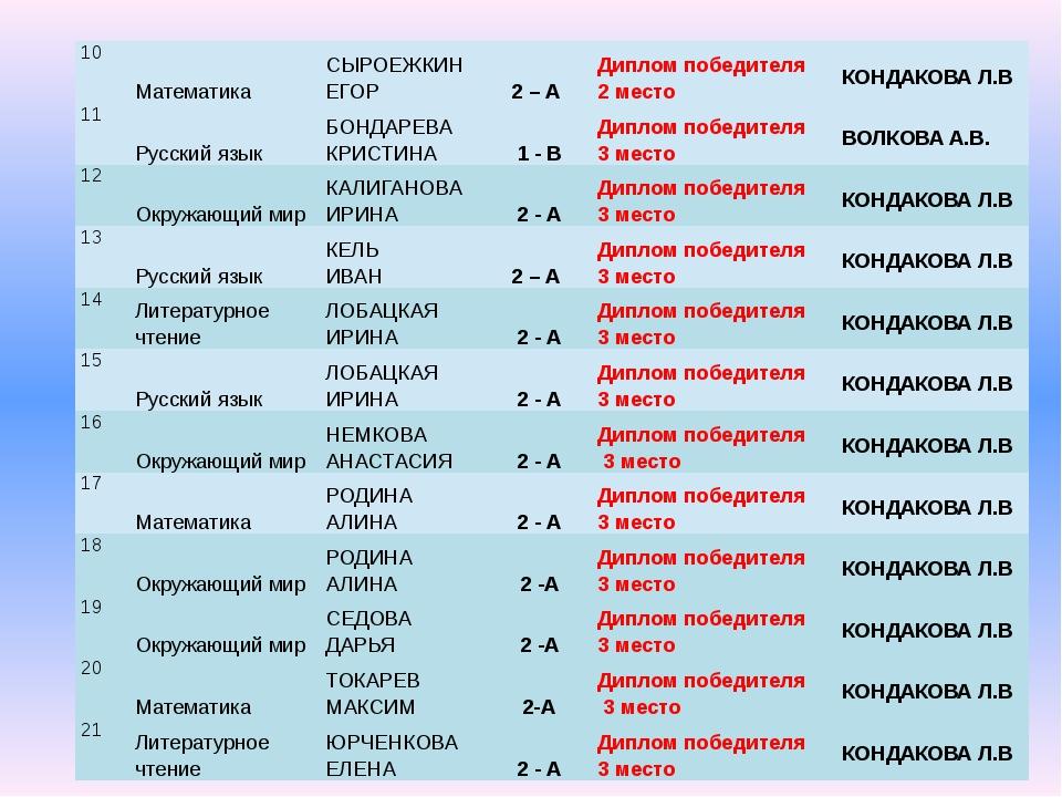 10 Математика СЫРОЕЖКИН ЕГОР 2 – А Диплом победителя 2 место КОНДАКОВА Л.В 11...