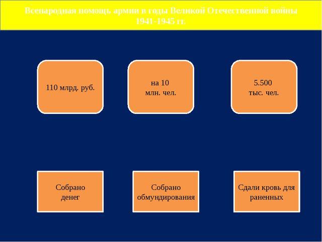 Всенародная помощь армии в годы Великой Отечественной войны 1941-1945 гг. 110...