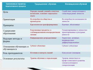 Сравниваемые параметры педагогического процесса Традиционное обучение Инновац