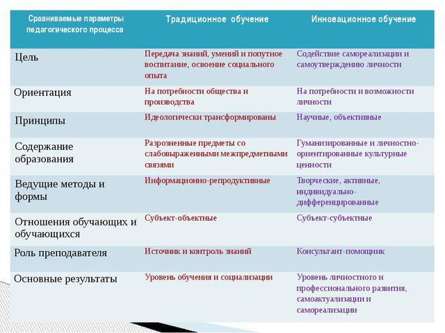 Сравниваемые параметры педагогического процесса Традиционное обучение Инновац...