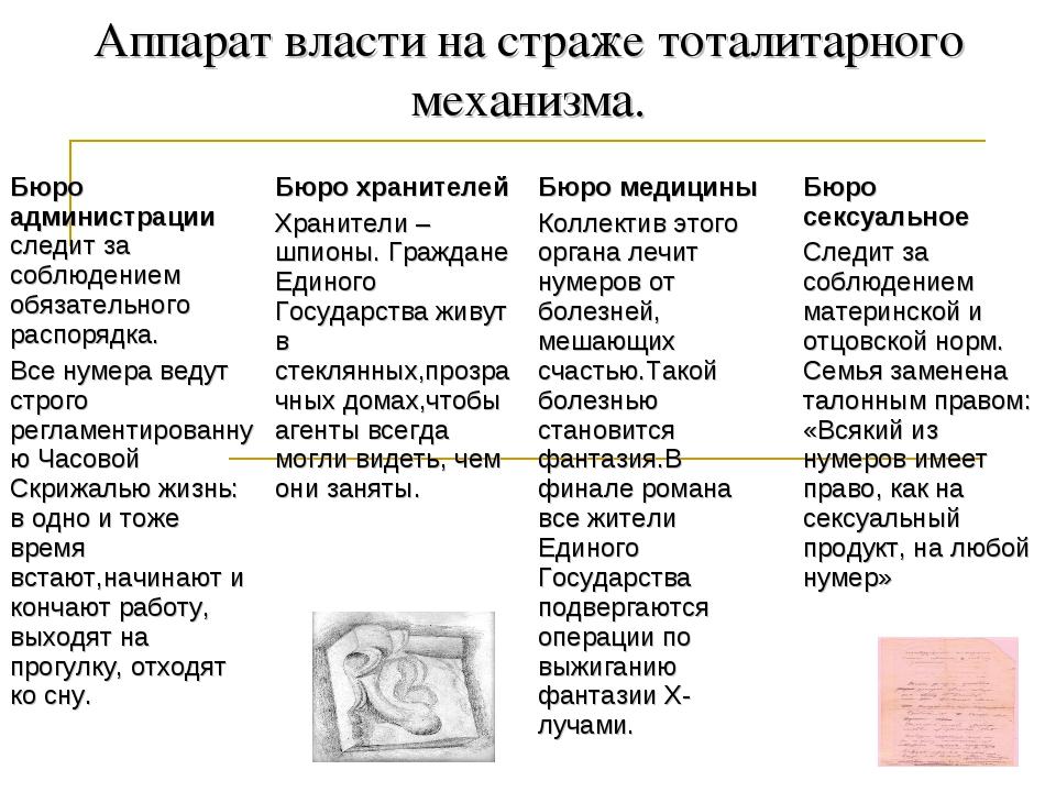 Аппарат власти на страже тоталитарного механизма.