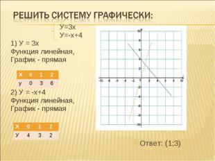 У=3х  У=-х+4 1) У = 3х Функция линейная, График - прямая 2) У = -х+4 Ф
