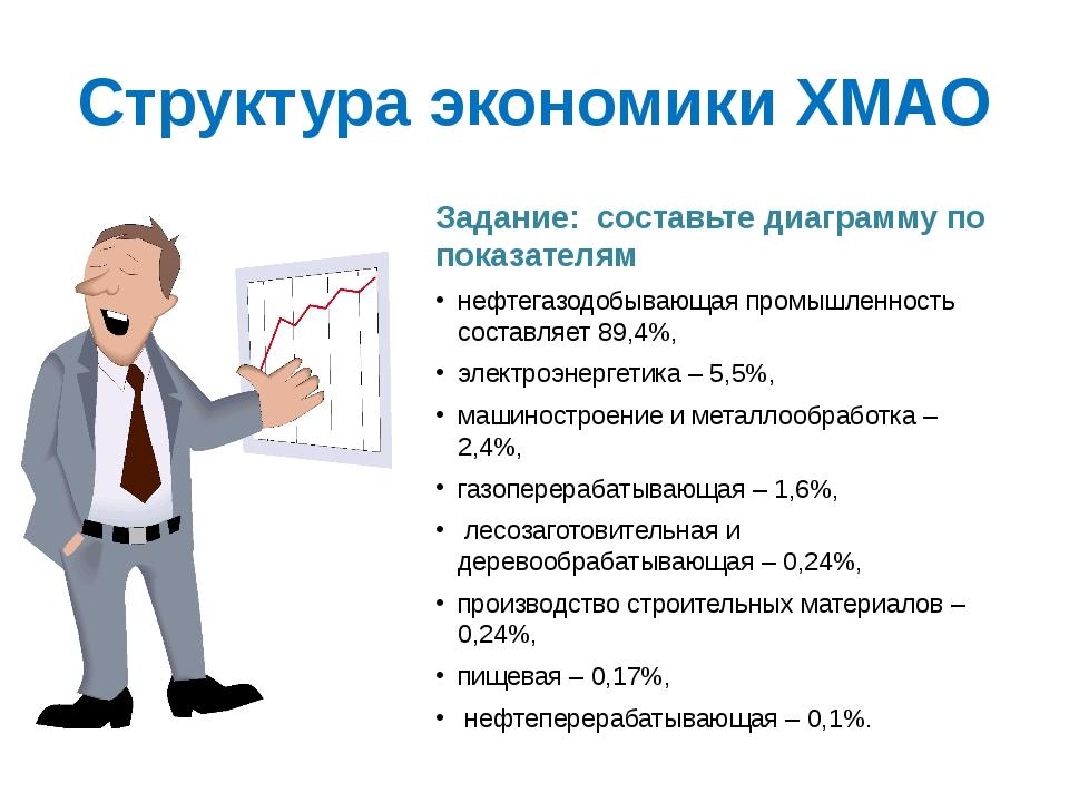 Структура экономики ХМАО Задание: составьте диаграмму по показателям нефтегаз...