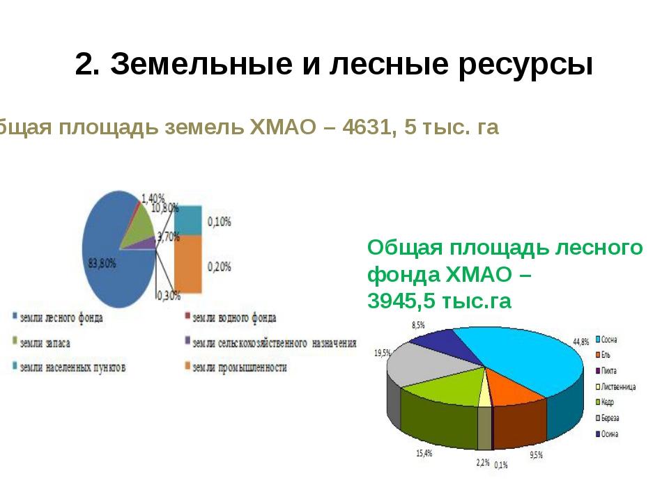 2. Земельные и лесные ресурсы Общая площадь земель ХМАО – 4631, 5 тыс. га Общ...