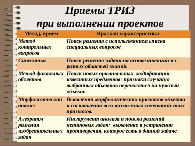 Приемы ТРИЗ при выполнении проектов Метод, приёмКраткая характеристика Метод...