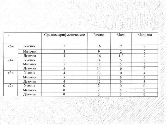 Исследование качества обучения (итоги II чт.)
