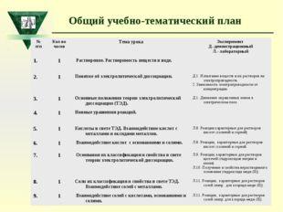 Общий учебно-тематический план № п/пКол-во часовТема урокаЭксперимент Д.-д