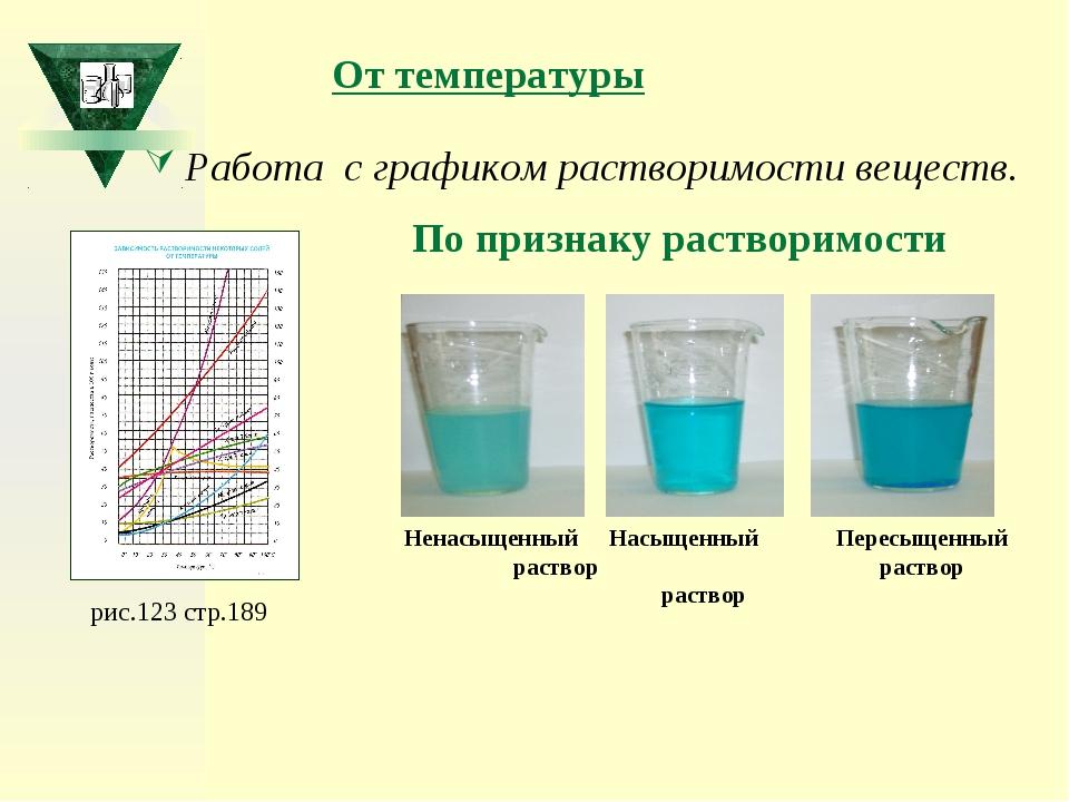 От температуры Работа с графиком растворимости веществ. рис.123 стр.189 По пр...