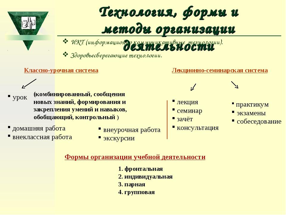 Технология, формы и методы организации деятельности Классно-урочная система у...