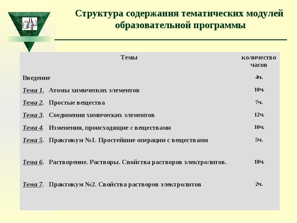 Структура содержания тематических модулей образовательной программы Темыколи...