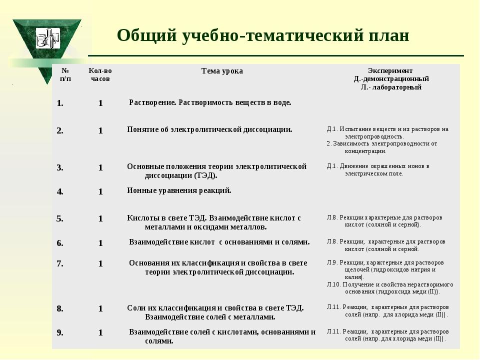 Общий учебно-тематический план № п/пКол-во часовТема урокаЭксперимент Д.-д...