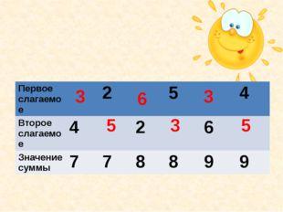 5 5 6 3 3 3 Первое слагаемое 2 5 4 Второе слагаемое 4 2 6 Значение суммы 7 7
