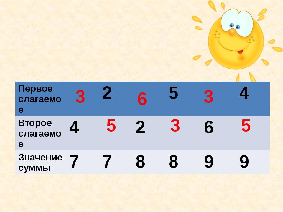 5 5 6 3 3 3 Первое слагаемое 2 5 4 Второе слагаемое 4 2 6 Значение суммы 7 7...