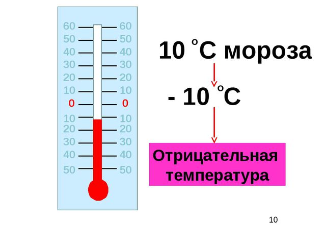 0 0 20 20 10 10 10 10 20 20 30 30 30 30 40 40 40 40 50 50 10 C мороза - 10 C...