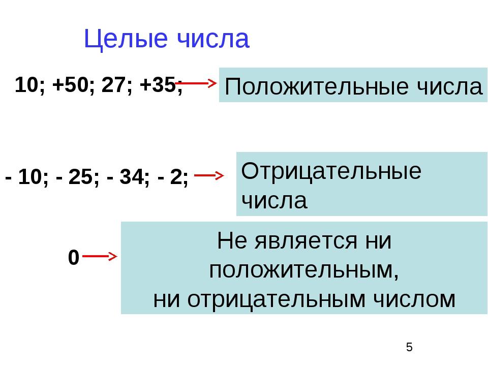 10; +50; 27; +35; Положительные числа - 10; - 25; - 34; - 2; Отрицательные чи...