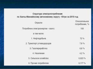 Структураэлектропотребления поХанты-Мансийскомуавтономномуокругу-Югре