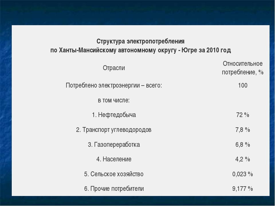 Структураэлектропотребления поХанты-Мансийскомуавтономномуокругу-Югре...
