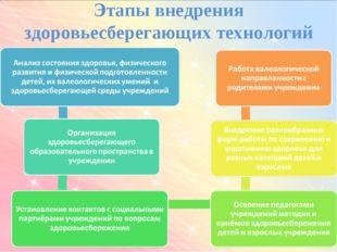 Этапы внедрения здоровьесберегающих технологий