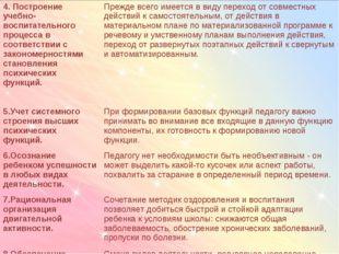 4. Построение учебно-воспитательного процесса в соответствии с закономерност