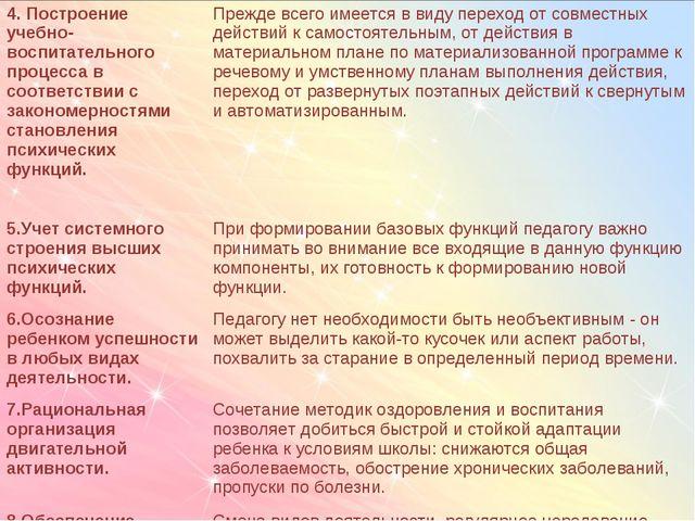 4. Построение учебно-воспитательного процесса в соответствии с закономерност...