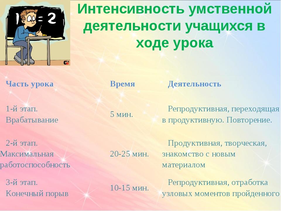 Интенсивность умственной деятельности учащихся в ходе урока Часть урокаВремя...