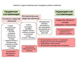 Комплект средств обучения для оснащения учебного кабинета Предметная составля