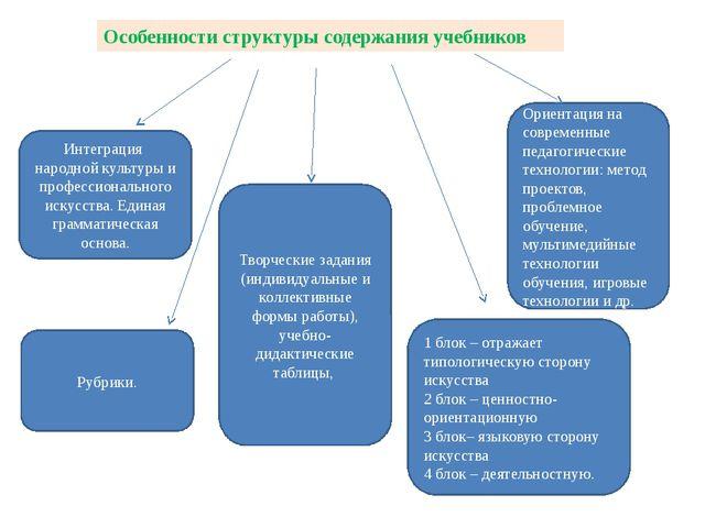 Интеграция народной культуры и профессионального искусства. Единая грамматиче...