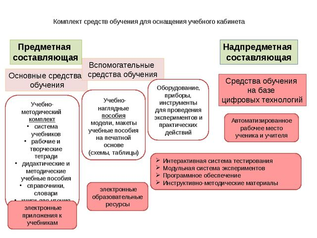 Комплект средств обучения для оснащения учебного кабинета Предметная составля...