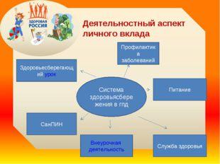 Деятельностный аспект личного вклада Система здоровьясбережения в гпд Здоровь